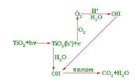 光触媒全味净除甲醛的基本原理和优势