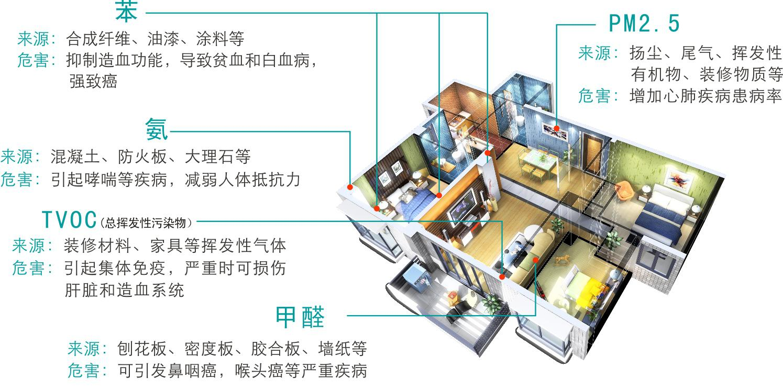 使用环保装修材料会 减少室内污染物,但是并不代表能杜绝,毕竟这么多