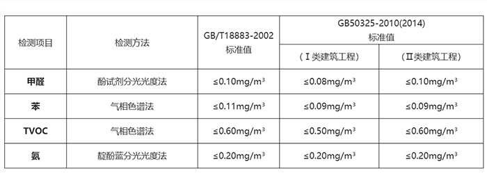 甲醛檢測標準,AG8亚游集团為您呈現,甲醛治理有對比。