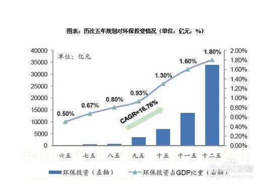 当下,环保产业正迎来黄金发展期。   首先,环保产业是推动经济转型升级的主要抓手。经过三十多年快速发展,中国经济面临资源和环境的双重压力,传统的经济增长方式已然难以为继,经济结构转型升级迫在眉睫。而从美国和日本的发展经验来看,环保产业正是支撑经济结构转型升级一大重要力量。   其次,环境问题关系国计民生,本届政府高度重视。十八大以来,党中央、国务院把生态文明建设和生态环境保护摆在更加重要的战略位置,习近平多次强调生态文明建设是五位一体总体布局和四个全面战略布局的重要内容。从气十条的发布,到新